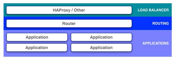 PAS Network Architecture   Pivotal Docs