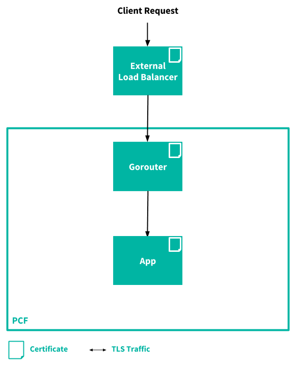 TLS Connections in PCF | Pivotal Docs