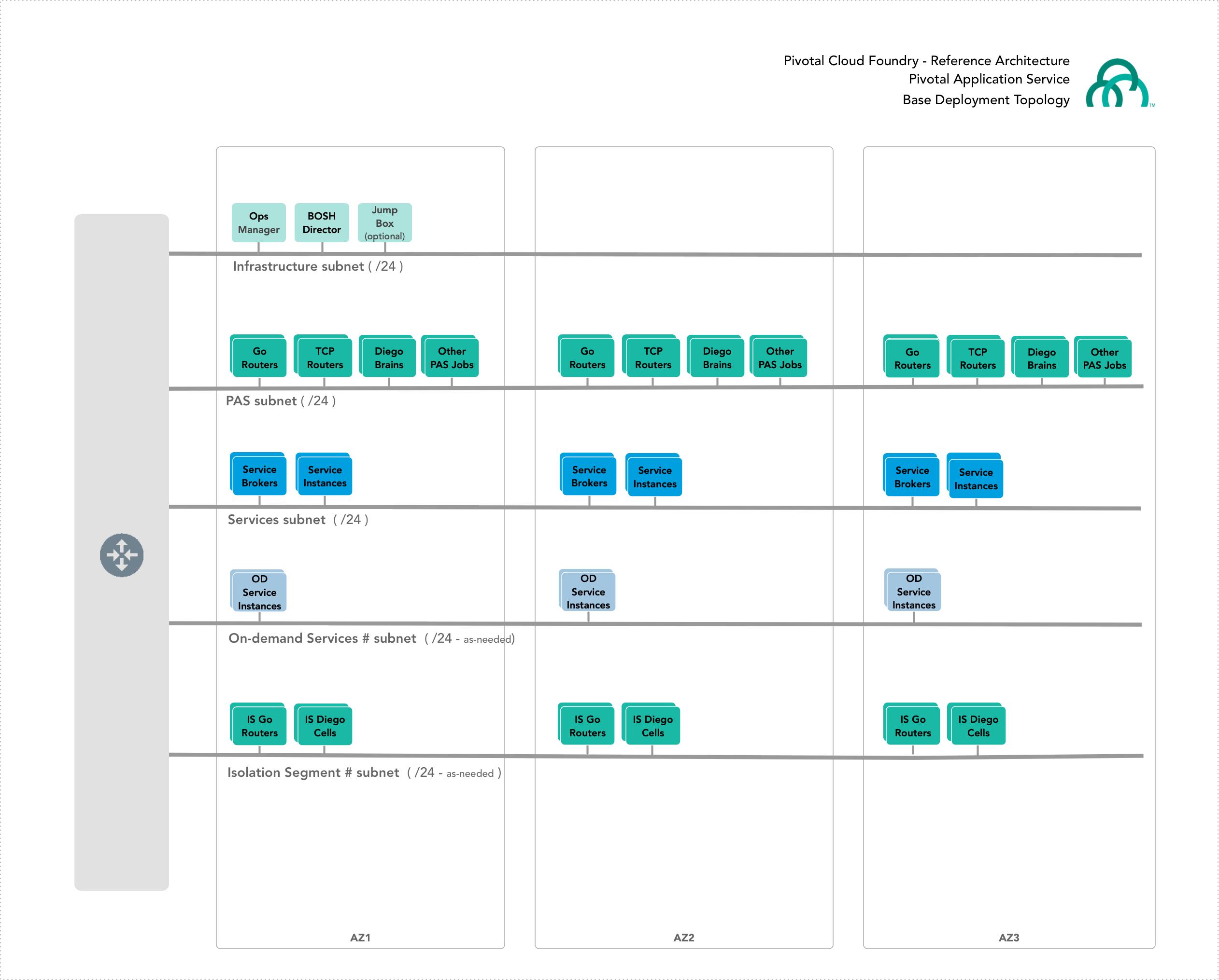 Platform Architecture and Planning Overview   Pivotal Docs