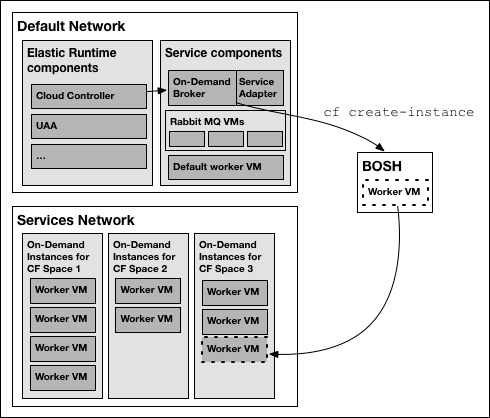 Default Network and Service Network