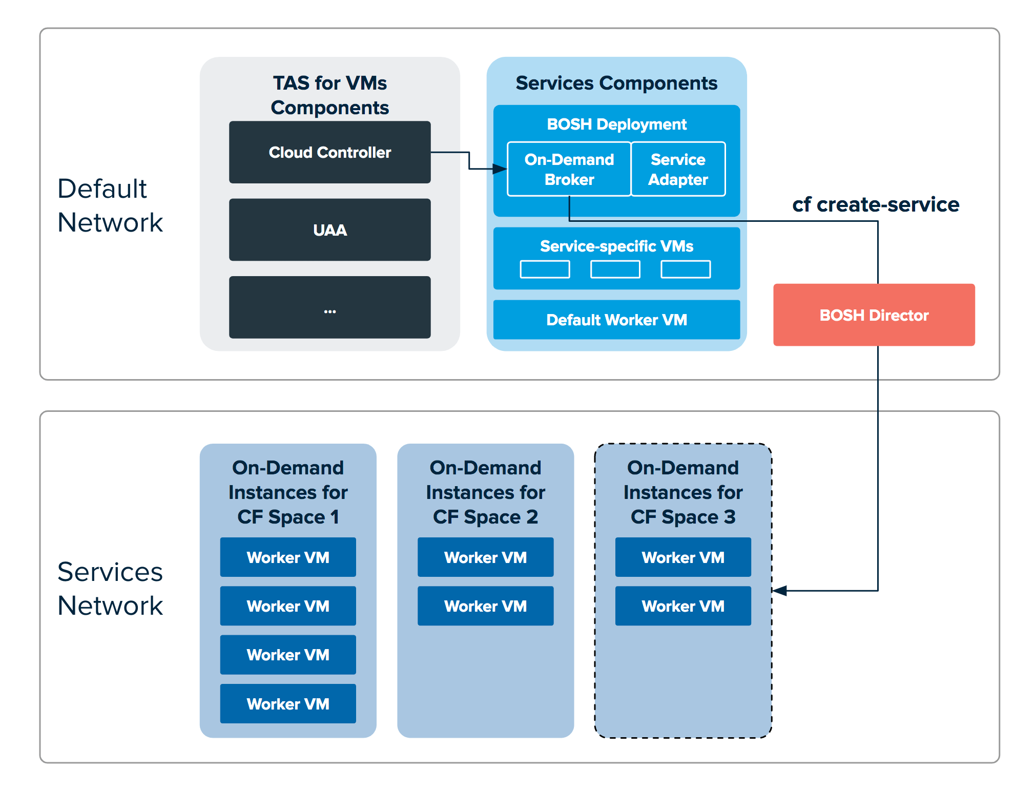 Diagram shows the Default Network and the Services Network. The Default Network shows the Cloud Controller, communicating with the On-Demand Broker, which communicates with the BOSH Director when the user runs the cf create-service command. The BOSH Director then adds an on-demand instance to the Services network. The instances have been created in separate spaces and have several worker VMs.