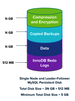 Persistent Disk diagram.     The information depicted in the diagram is explained above.