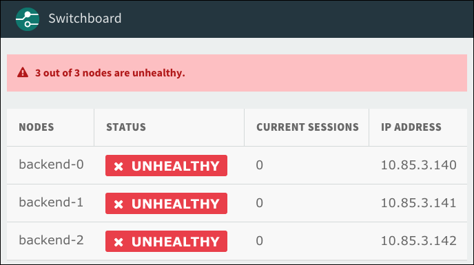 Screenshot of the Switchboard dashboard. At the top, there is a banner with the message '3 out of 3 nodes are unhealthy'. Below this is a table with the headings nodes, status, current sessions, and IP address. For each node in the table, the status column is marked unhealthy.