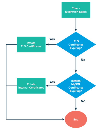 A flowchart that explains the workflow for rotating certs.