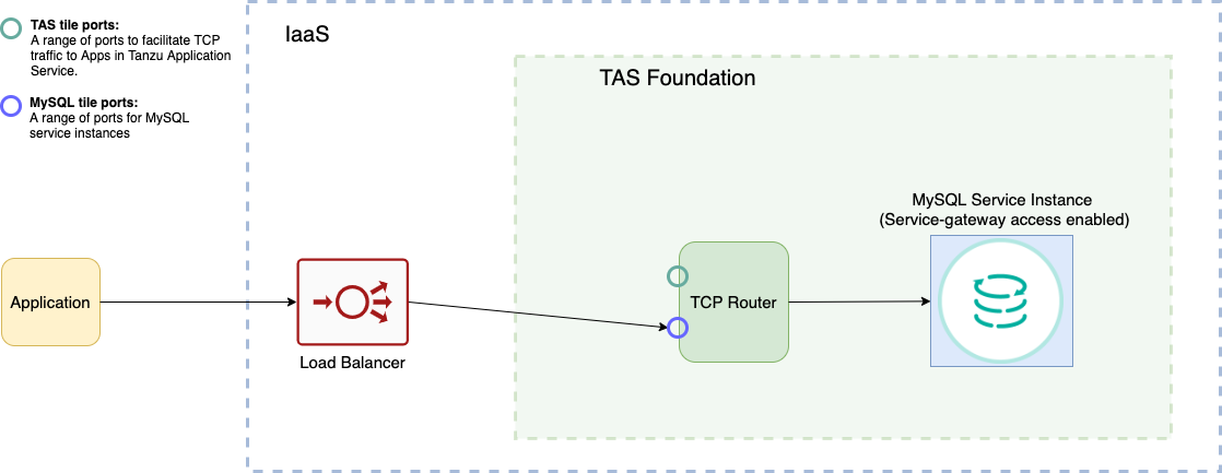 Diagram showing an app that is external to the foundation sending traffic to the external load balancer. The load balancer sends the traffic to a MySQL tile port in the TCP router. The TCP router is inside the foundation. The TCP router balances the load among the nodes in the MySQL service instance.