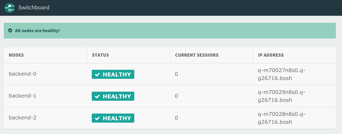 Screenshot of the Switchboard dashboard. At the top, there is a banner with the message 'all nodes are healthy'. Below this is a table with the headings nodes, status, current sessions, and IP address. For each node in the table, the status column is marked healthy.