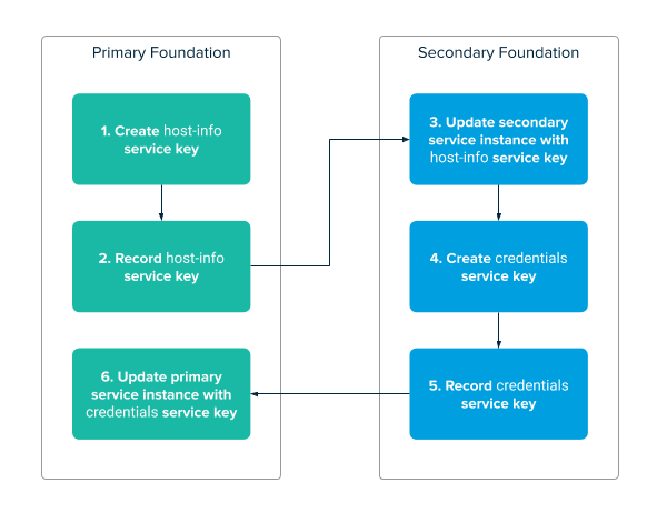 Two boxes are shown side by side, labeled 'Primary Foundation' and 'Secondary Foundation'. Six steps are shown. Steps 1 and 2 are in 'Primary Foundation'; Steps 3, 4, and 5 are in 'Secondary Foundation', and Step 6 is in 'Primary Foundation'. The steps are listed below.