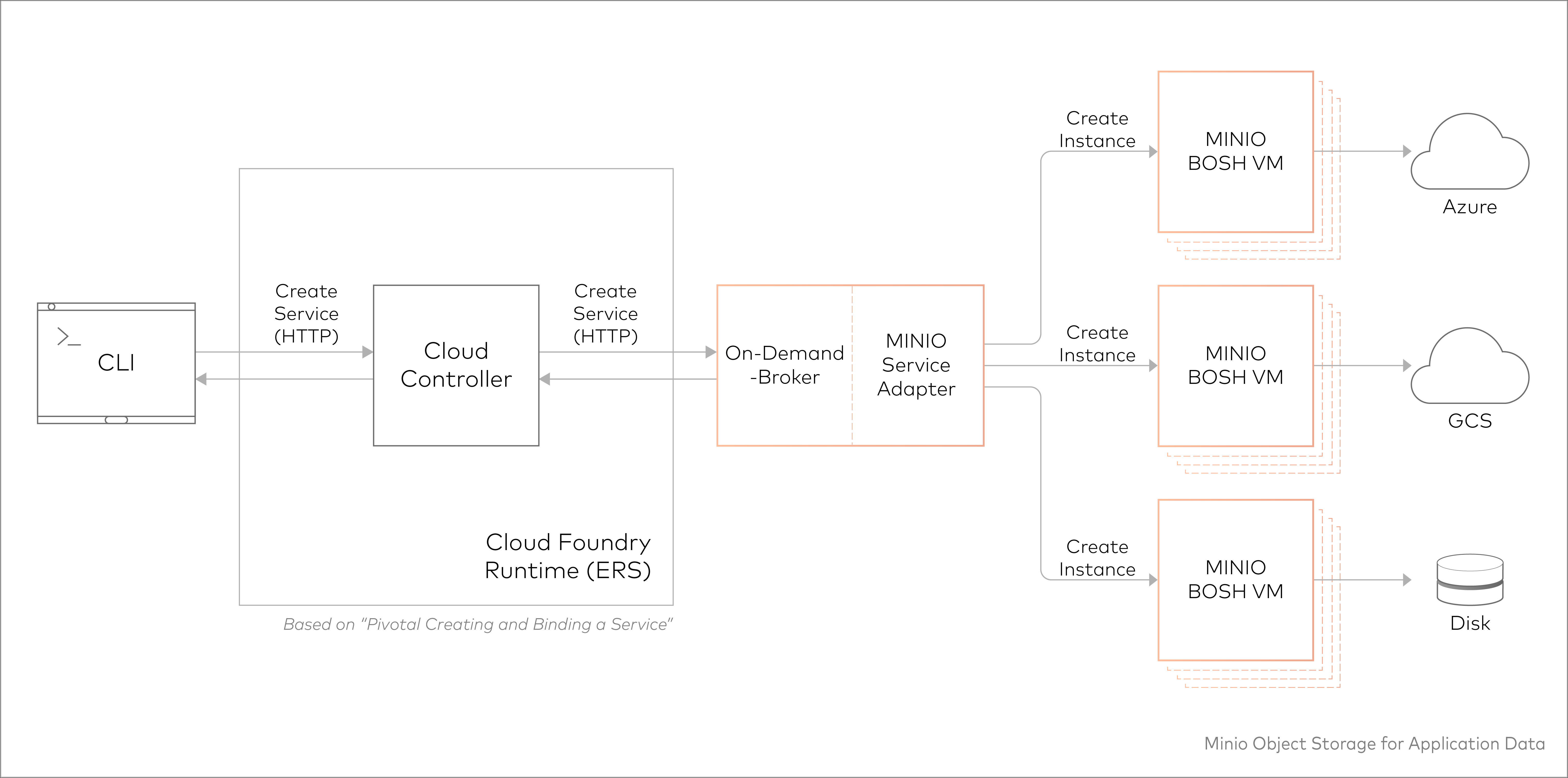 Minio for PCF Architecture | Pivotal Partner Docs