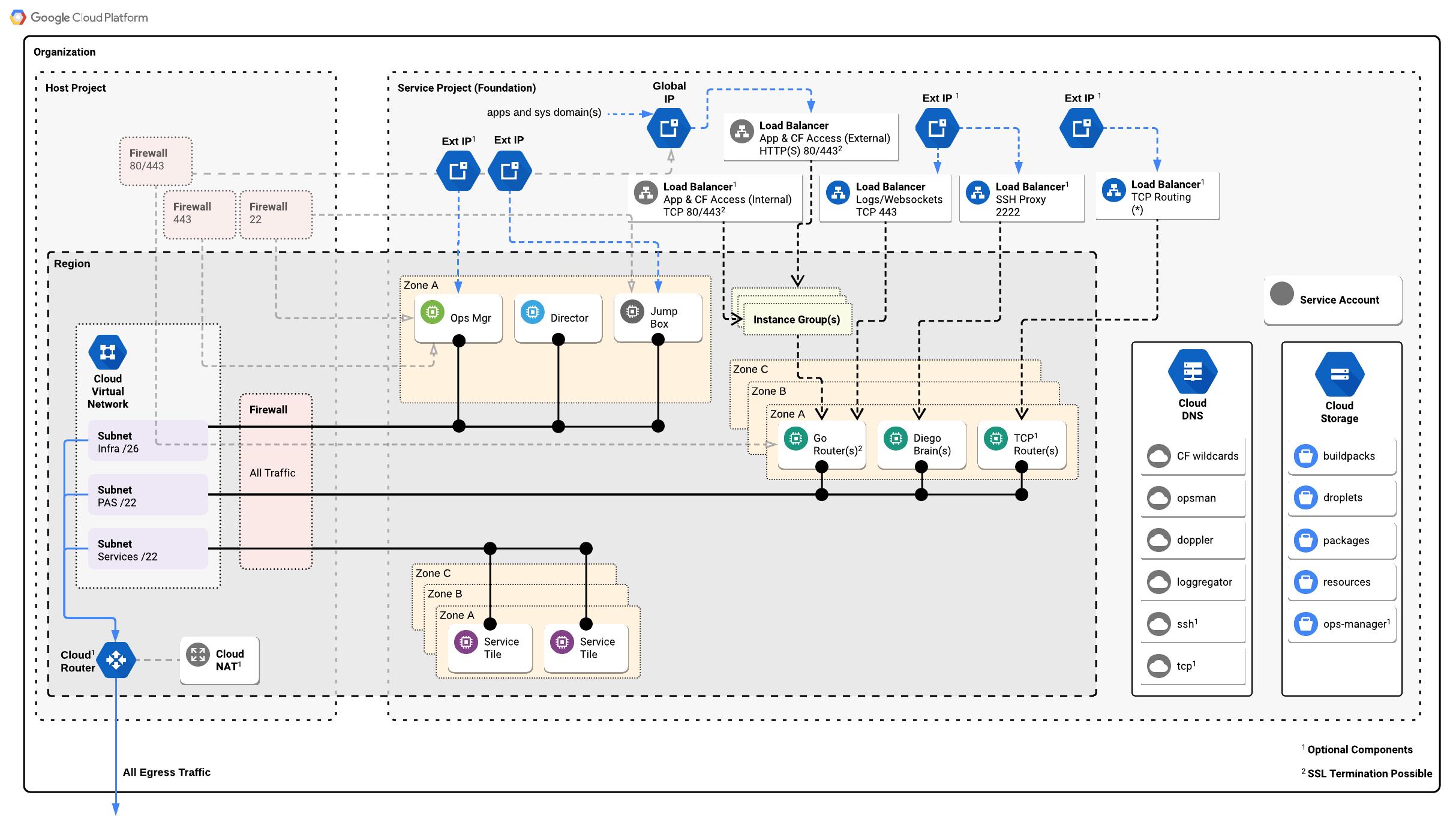GCP Reference Architecture   Pivotal Docs