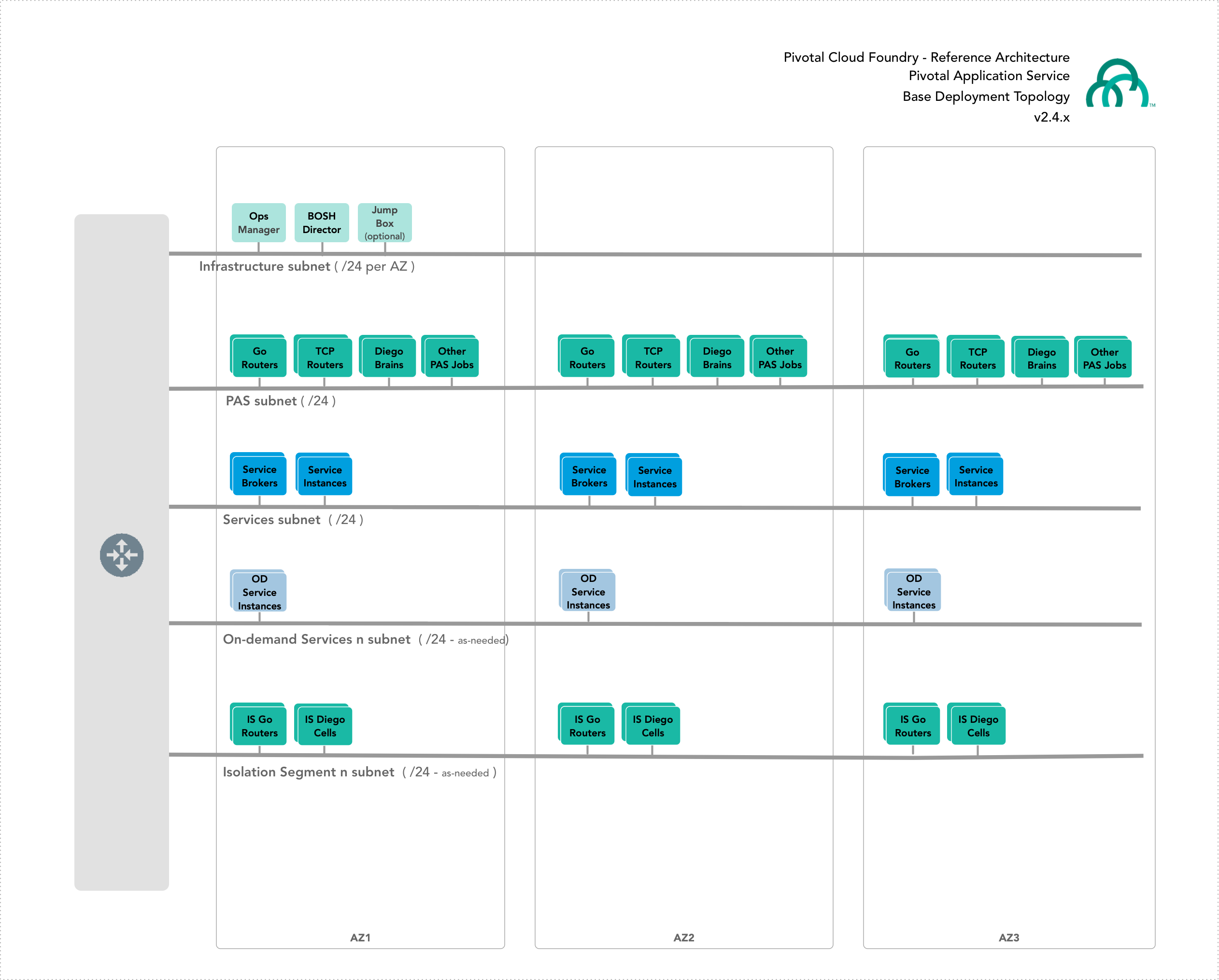 Platform Architecture and Planning Overview | Pivotal Docs