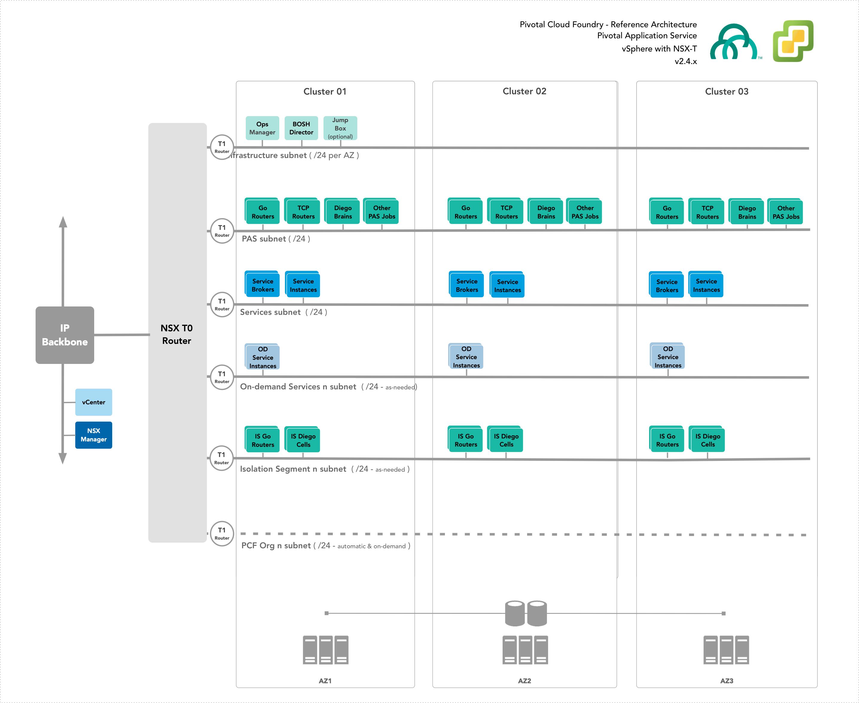 vSphere Reference Architecture   Pivotal Docs