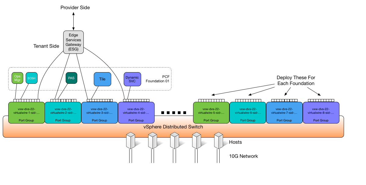 Using Edge Services Gateway on VMware NSX | Pivotal Docs