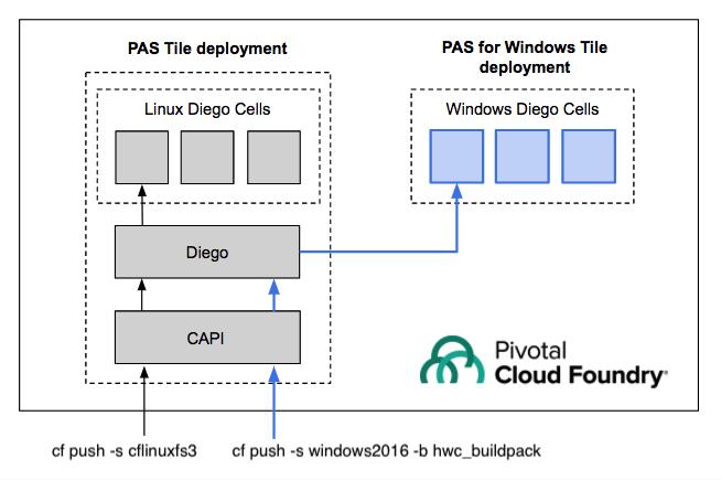 Product Architecture   Pivotal Docs