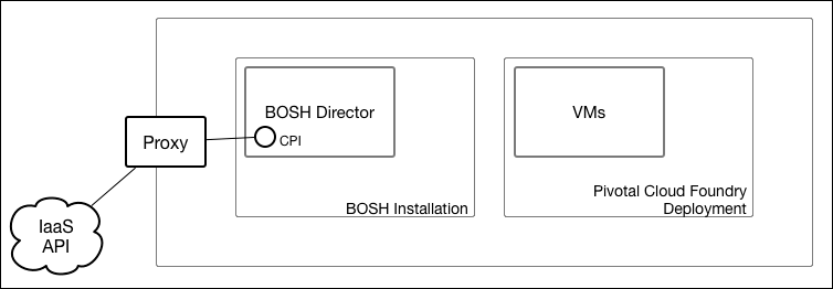 Configuring Proxy Settings for the BOSH CPI | Pivotal Docs