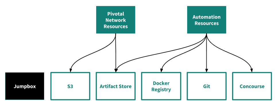 Installing PCF in Airgapped Environments | Pivotal Docs