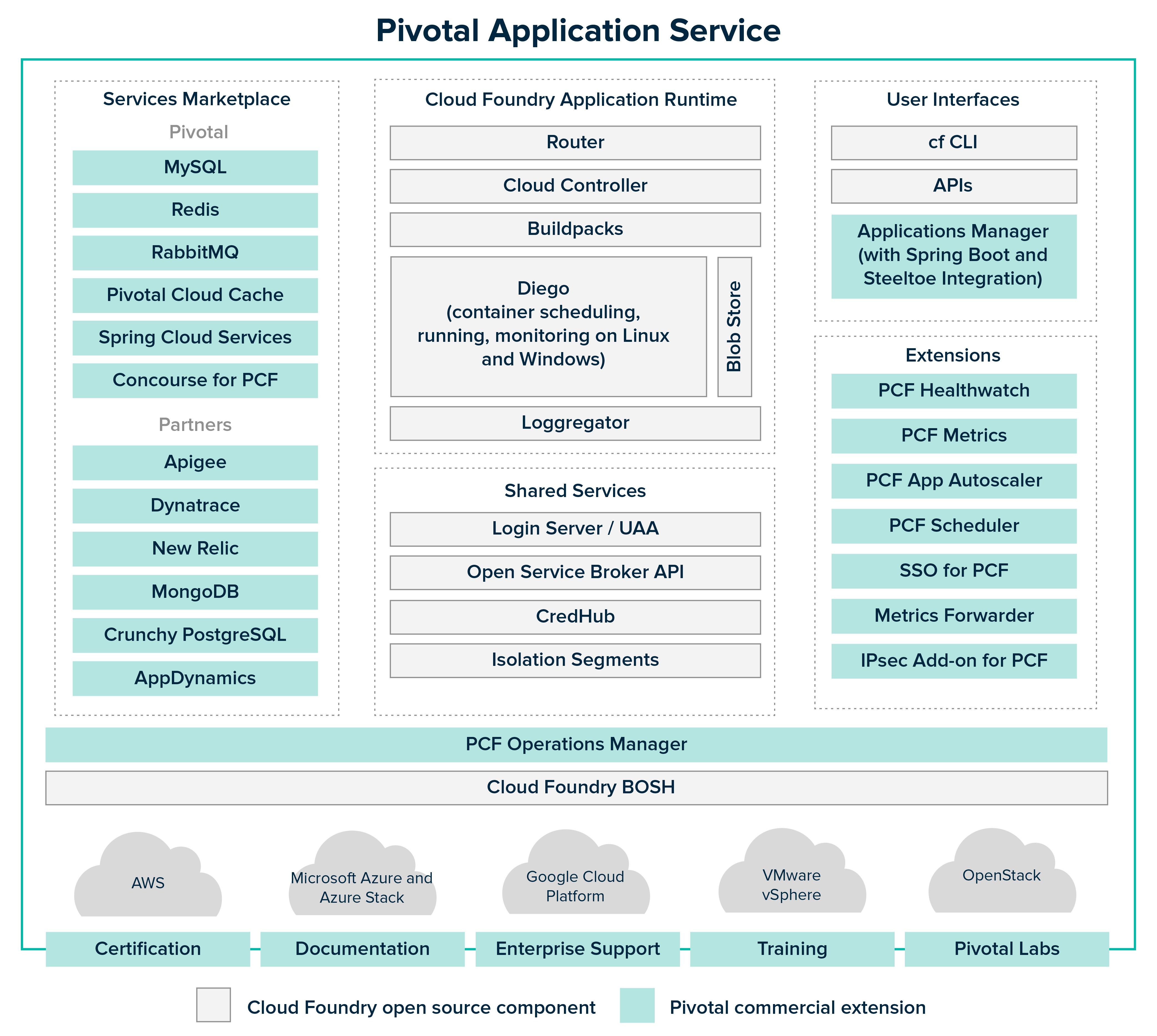 Cloud Foundry Overview | Pivotal Docs
