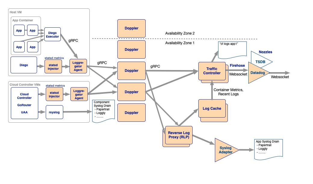 Loggregator Architecture | Pivotal Docs