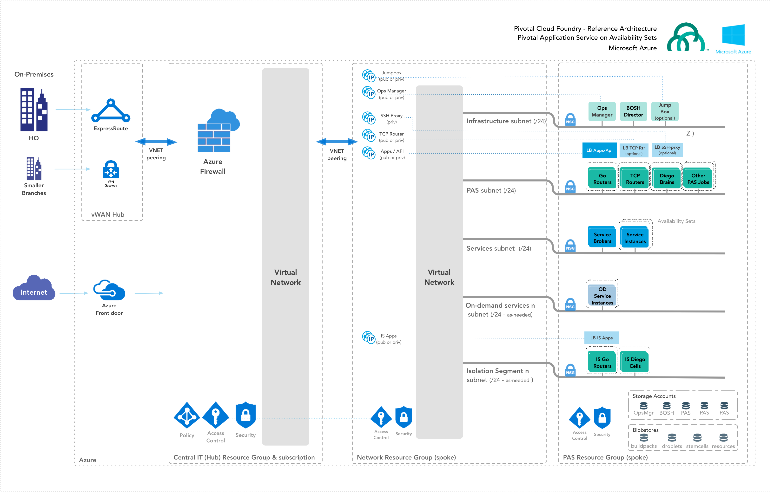 Azure Reference Architecture | Pivotal Docs