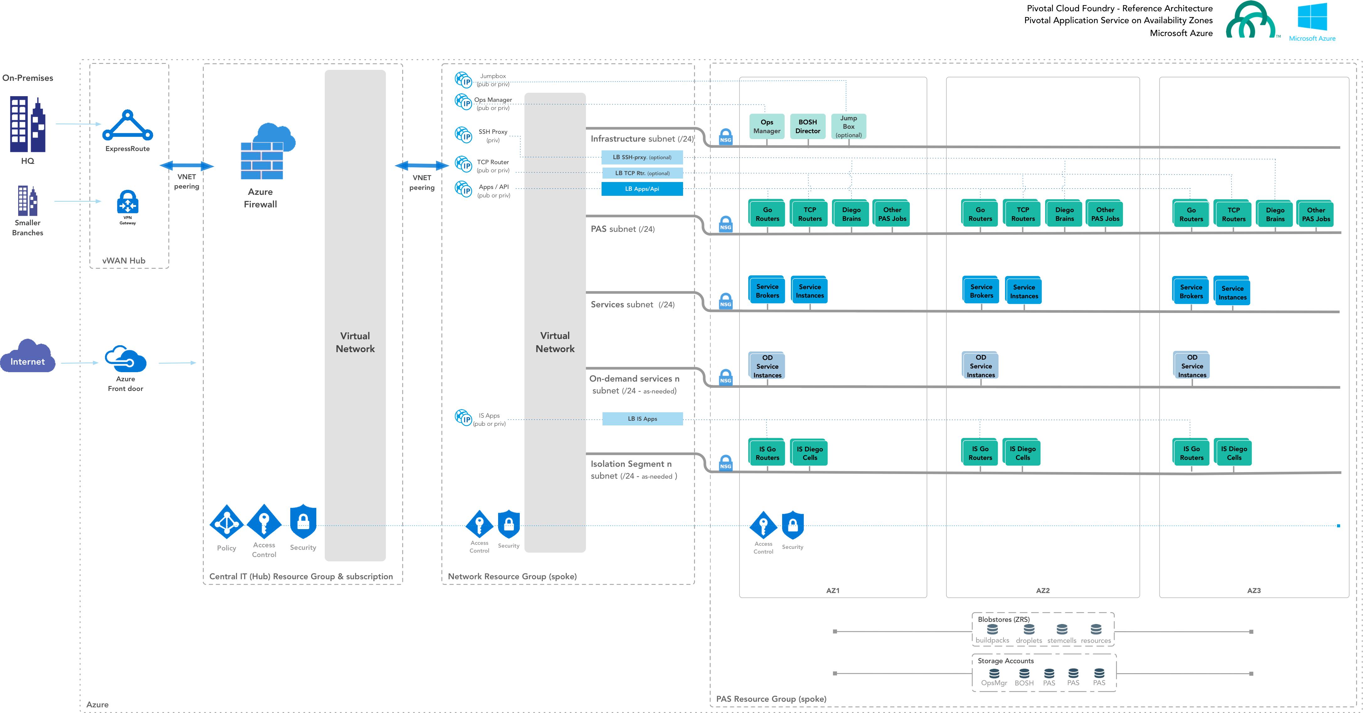 Azure Reference Architecture | Pivotal Docs
