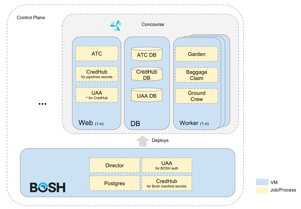 Control Plane Reference Architectures | Pivotal Docs