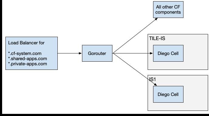Routing for Isolation Segments   Pivotal Docs