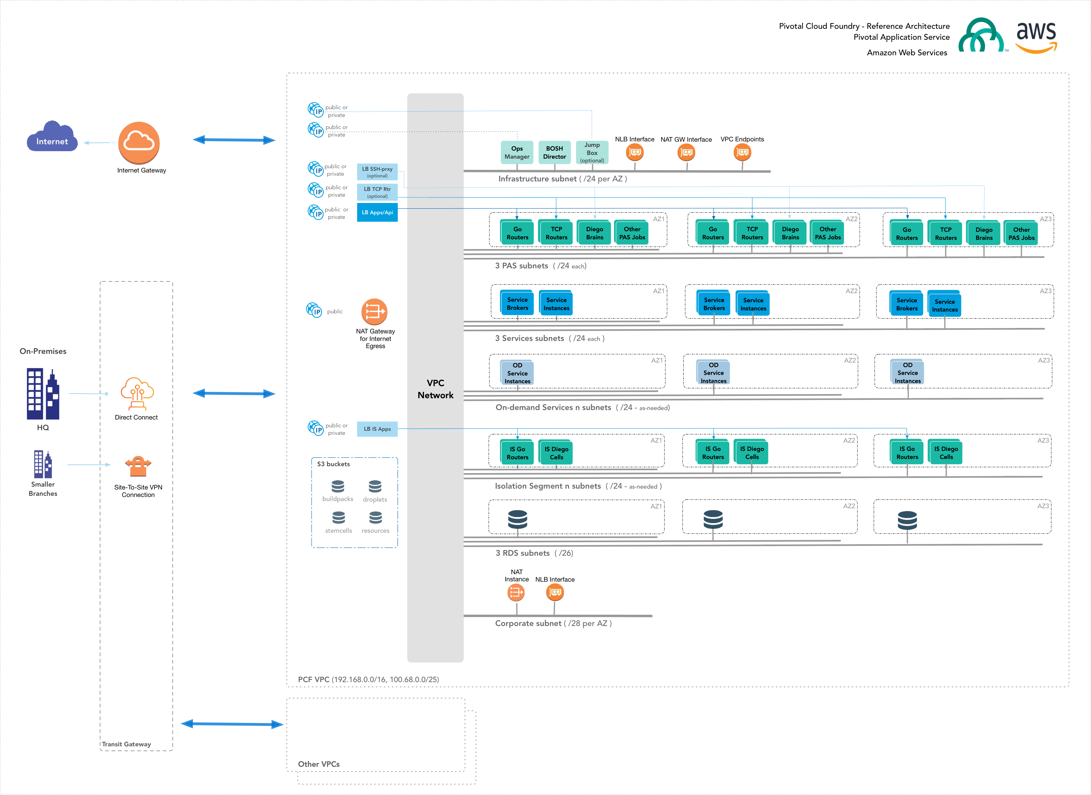 AWS Reference Architecture | Pivotal Docs