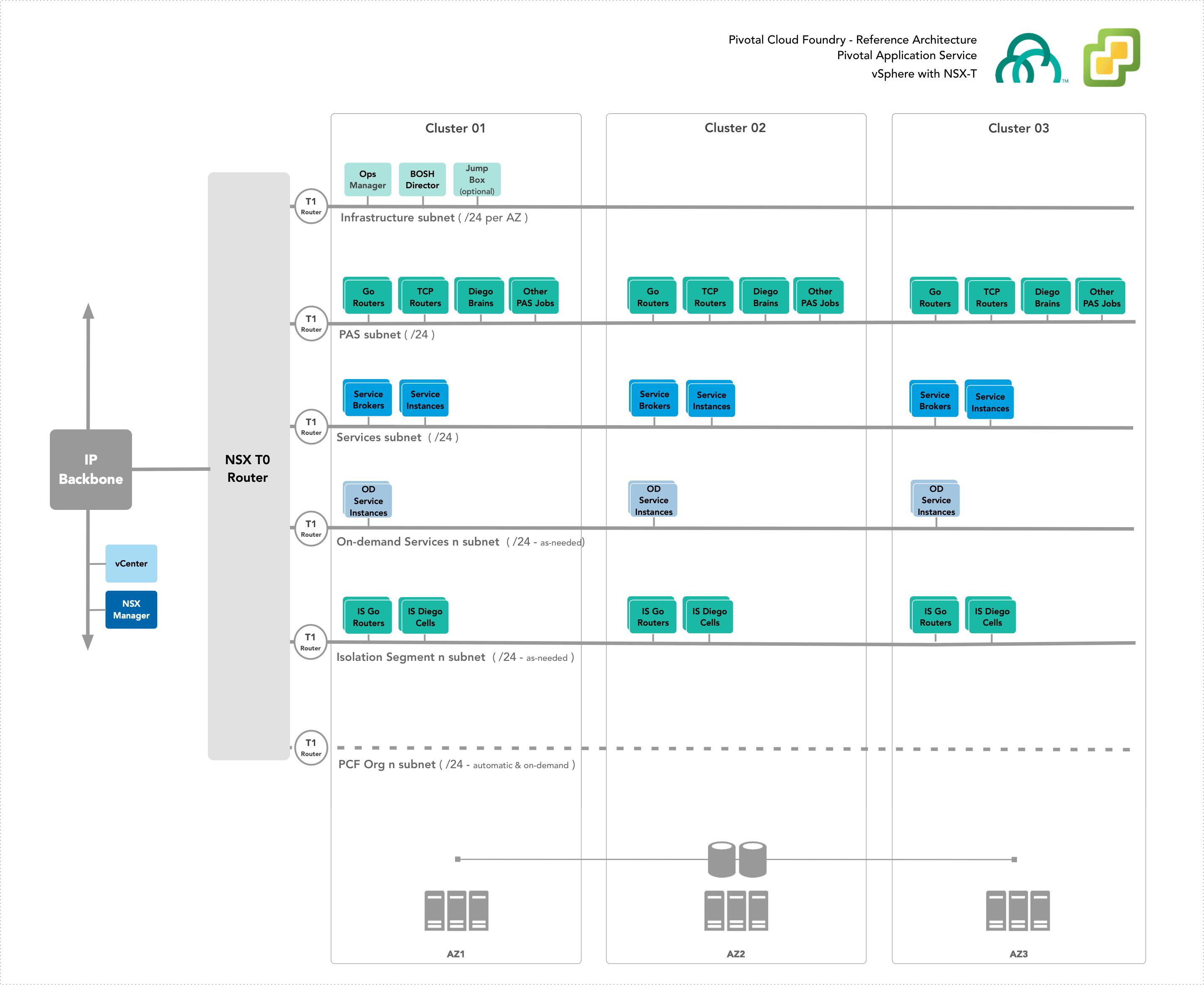 vSphere Reference Architecture | Pivotal Docs