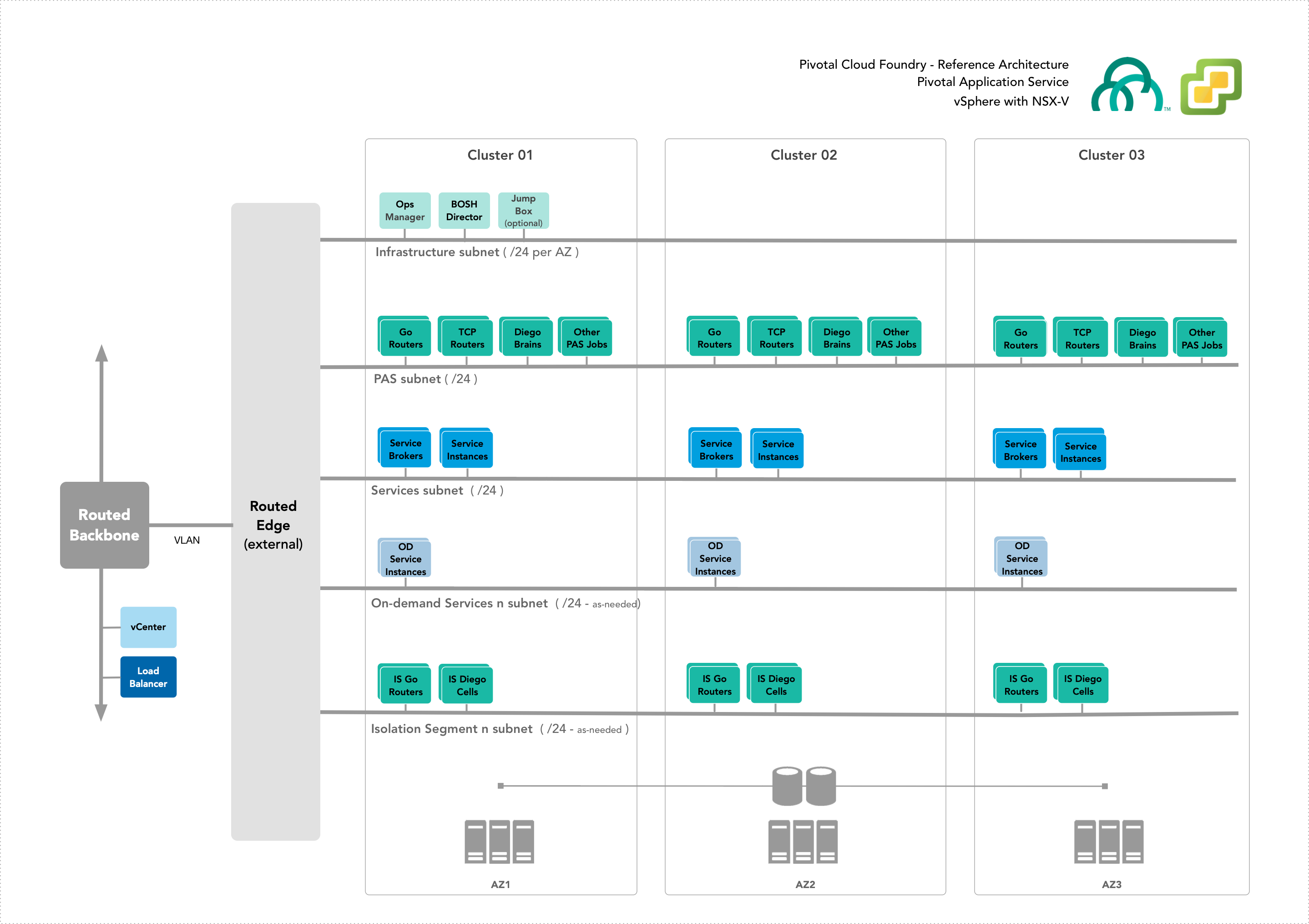 vSphere Reference Architecture | Pivotal Docs