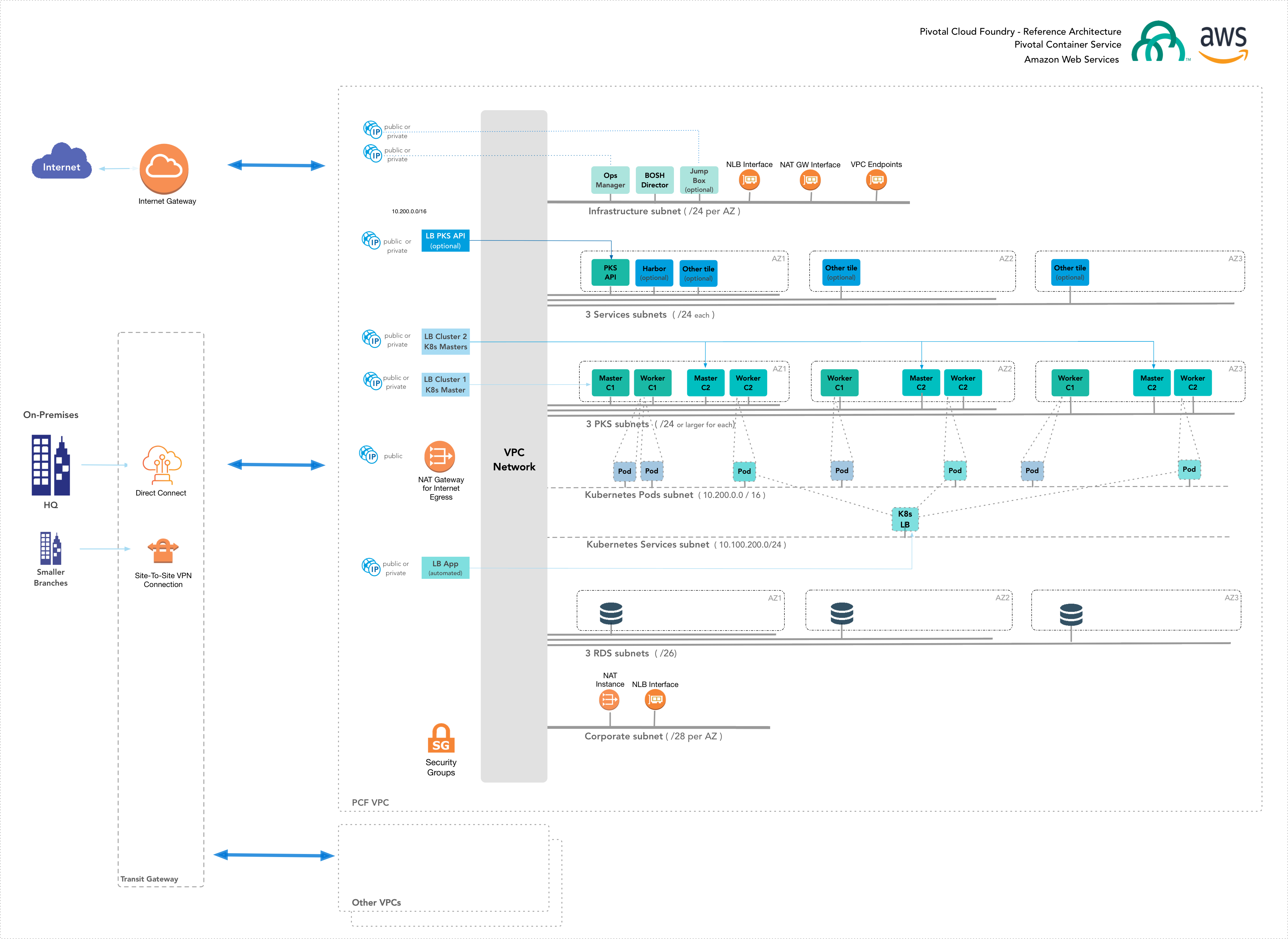 AWS Reference Architecture   Pivotal Docs