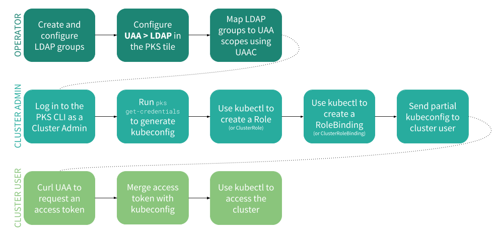 Managing Users in PKS with UAA | Pivotal Docs