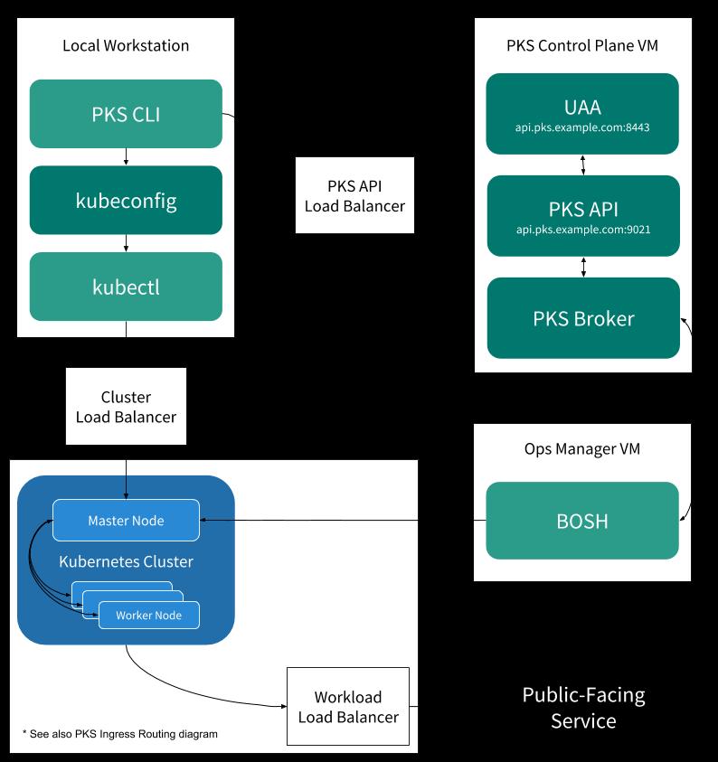 Load Balancers in PKS | Pivotal Docs