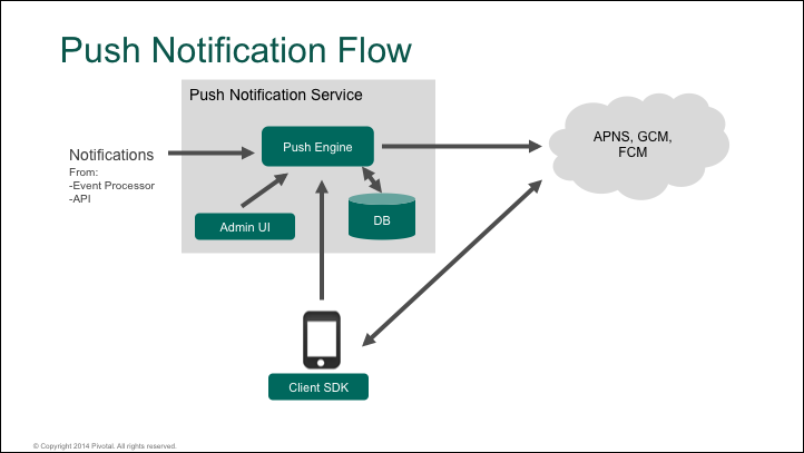Push Notification Service for Pivotal Cloud Foundry