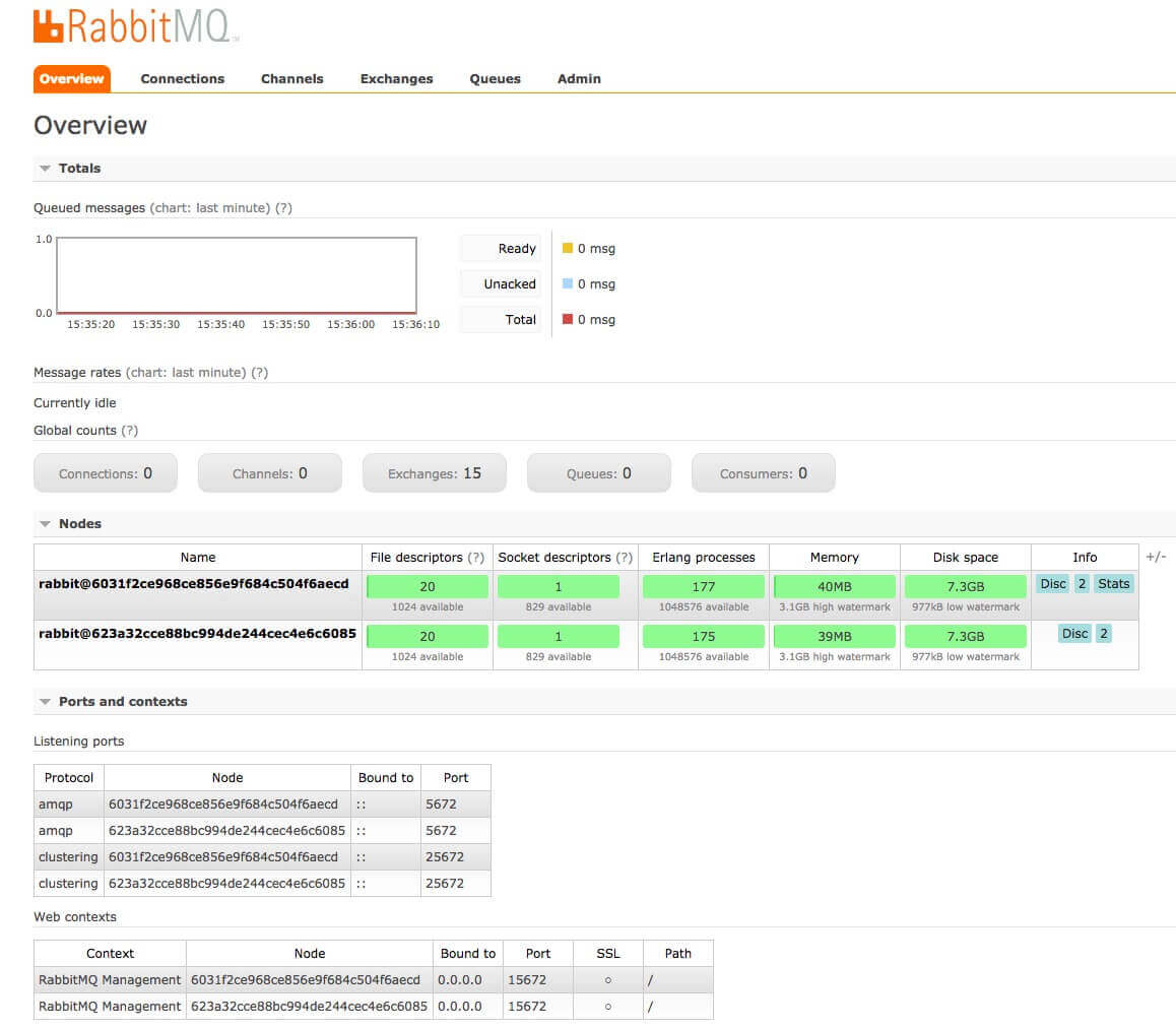 Using the RabbitMQ Management Dashboard | Pivotal Docs