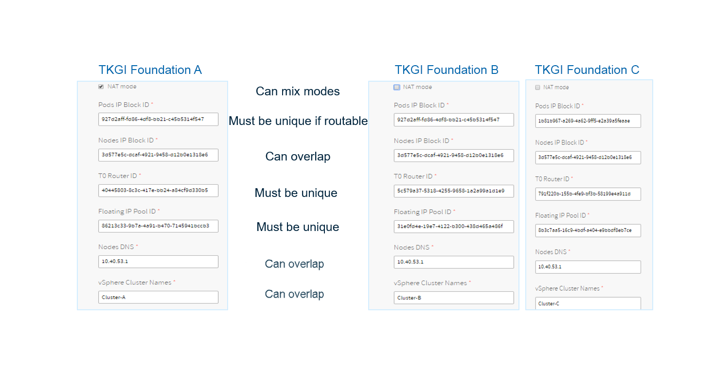 Configuring Multi-Foundational TKGI Deployment