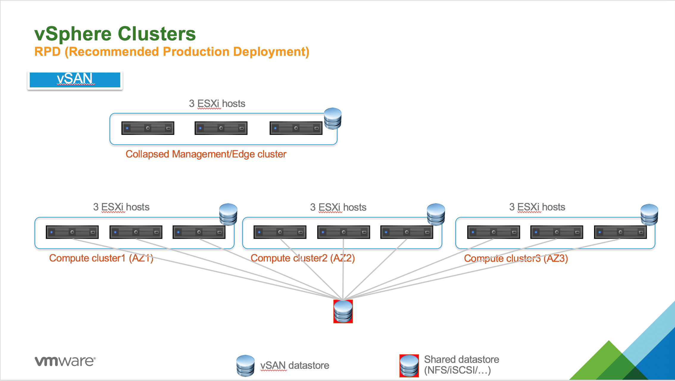 RPD for PKS with vSAN