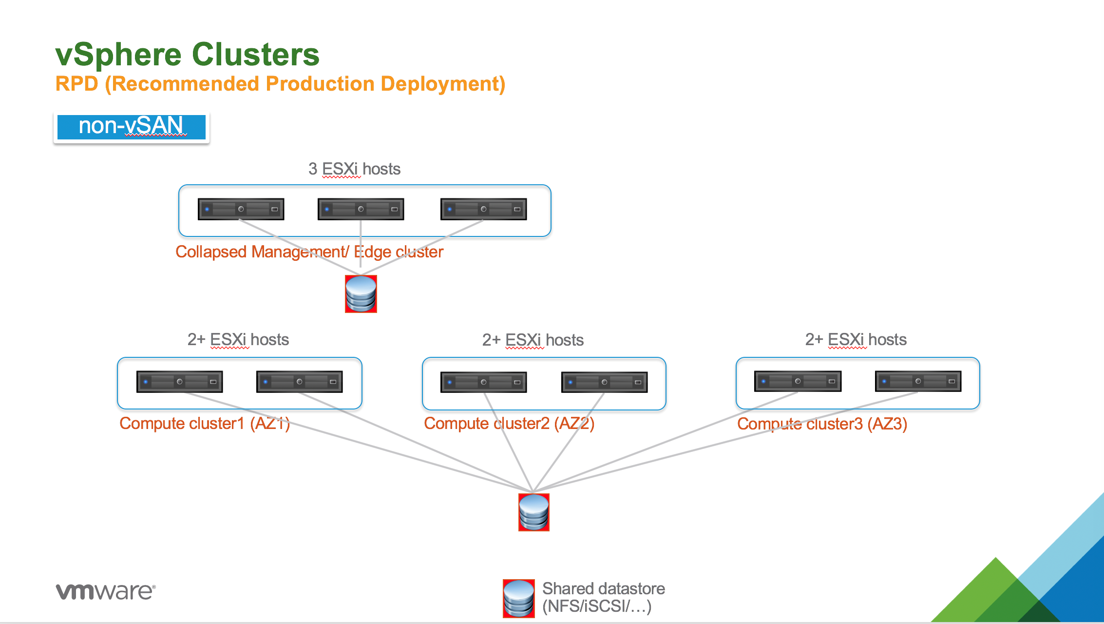 RPD for PKS without vSAN