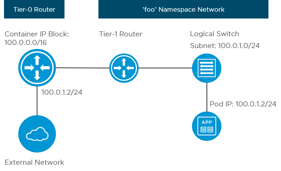 Routable pod network using network profiles