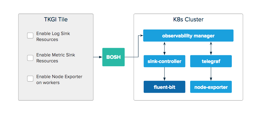 Observability Manager architecture in PKS