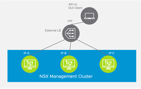 NSX Management Cluster with Load Balancer