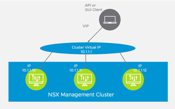 NSX-T Management Cluster