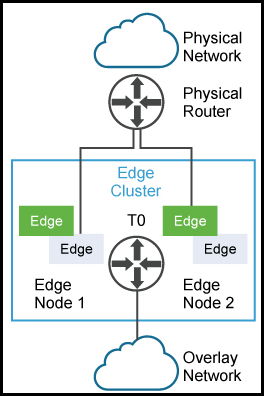 NSX Edge High Availability