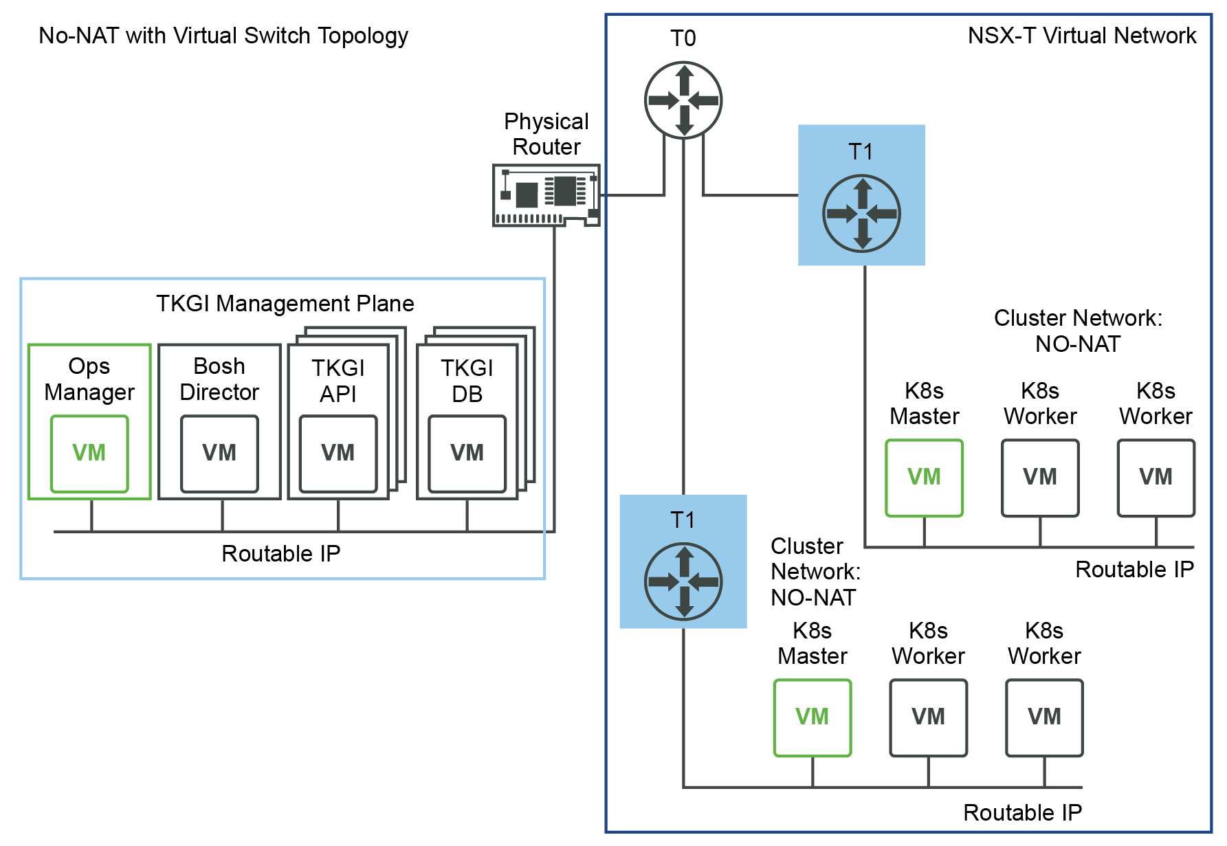 No-NAT Topology with Virtual Switch