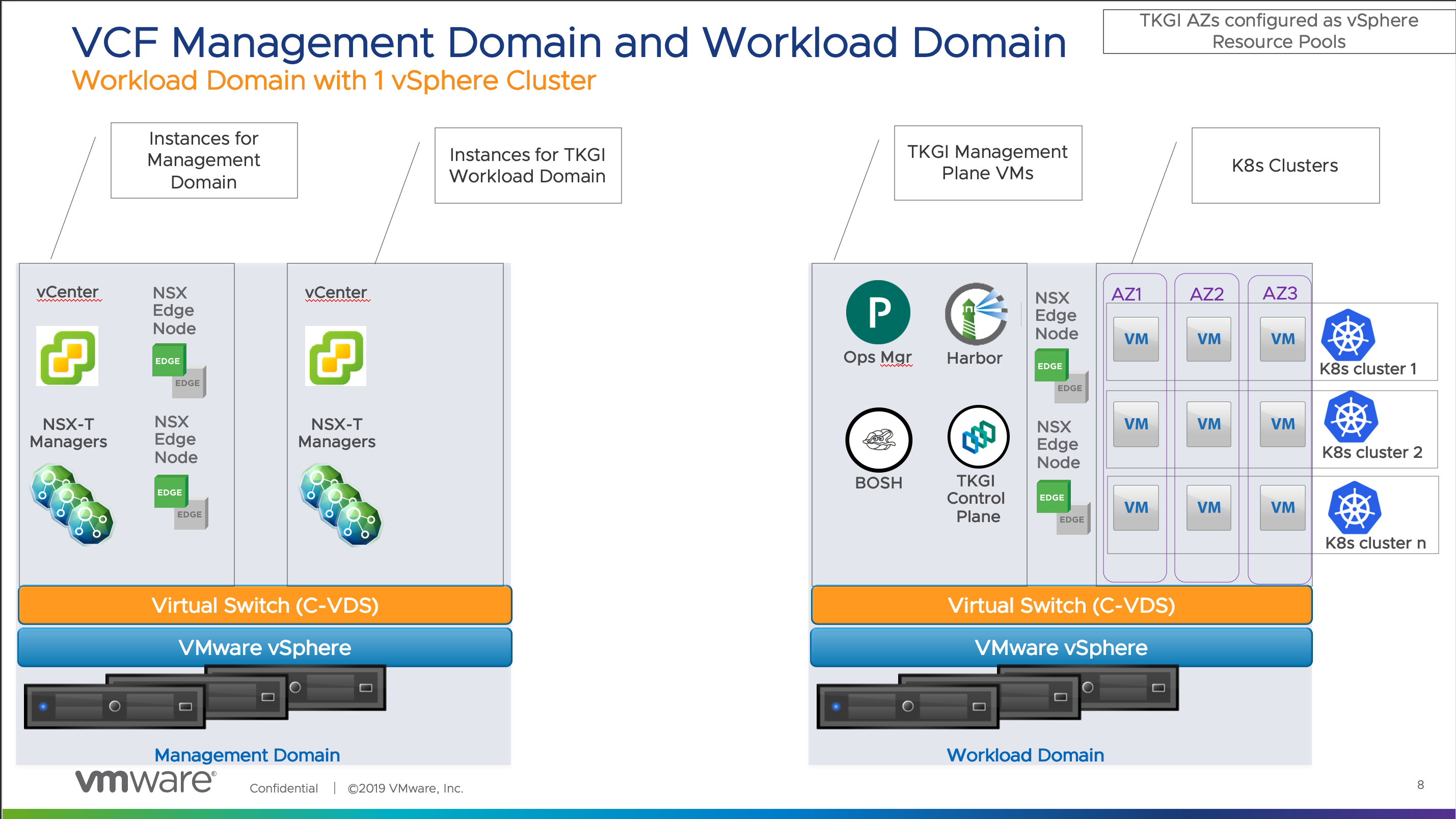 Workload Domain with 1 vSphere Cluster