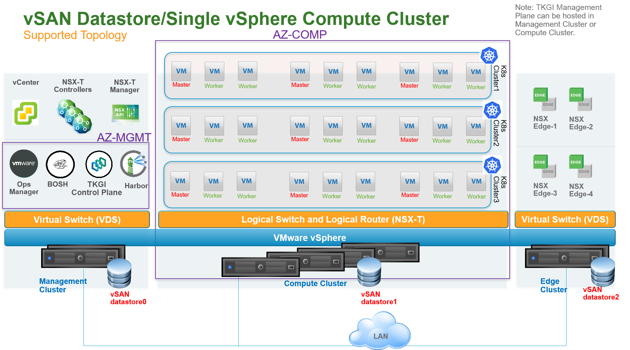Single vSphere compute cluster with vSAN datastore