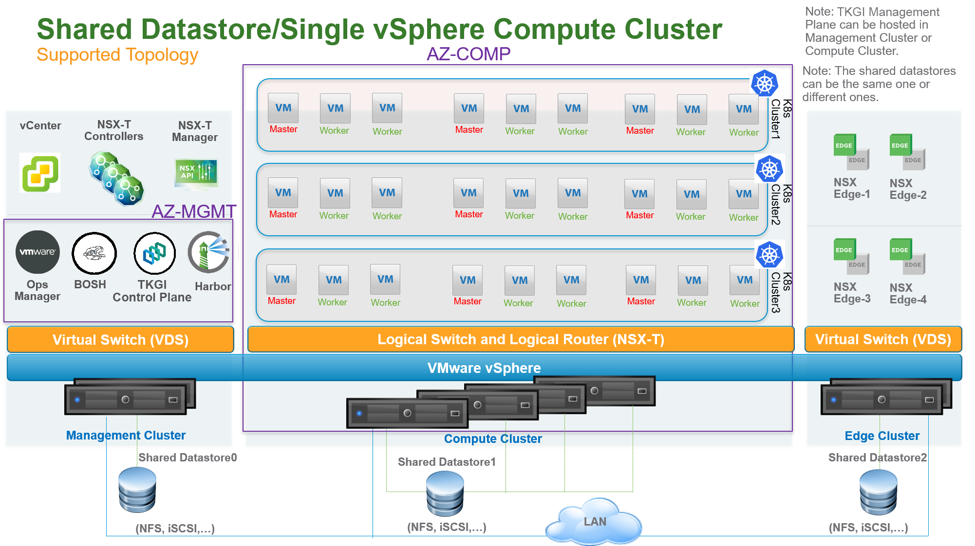 Single vSphere compute cluster with file system datastore