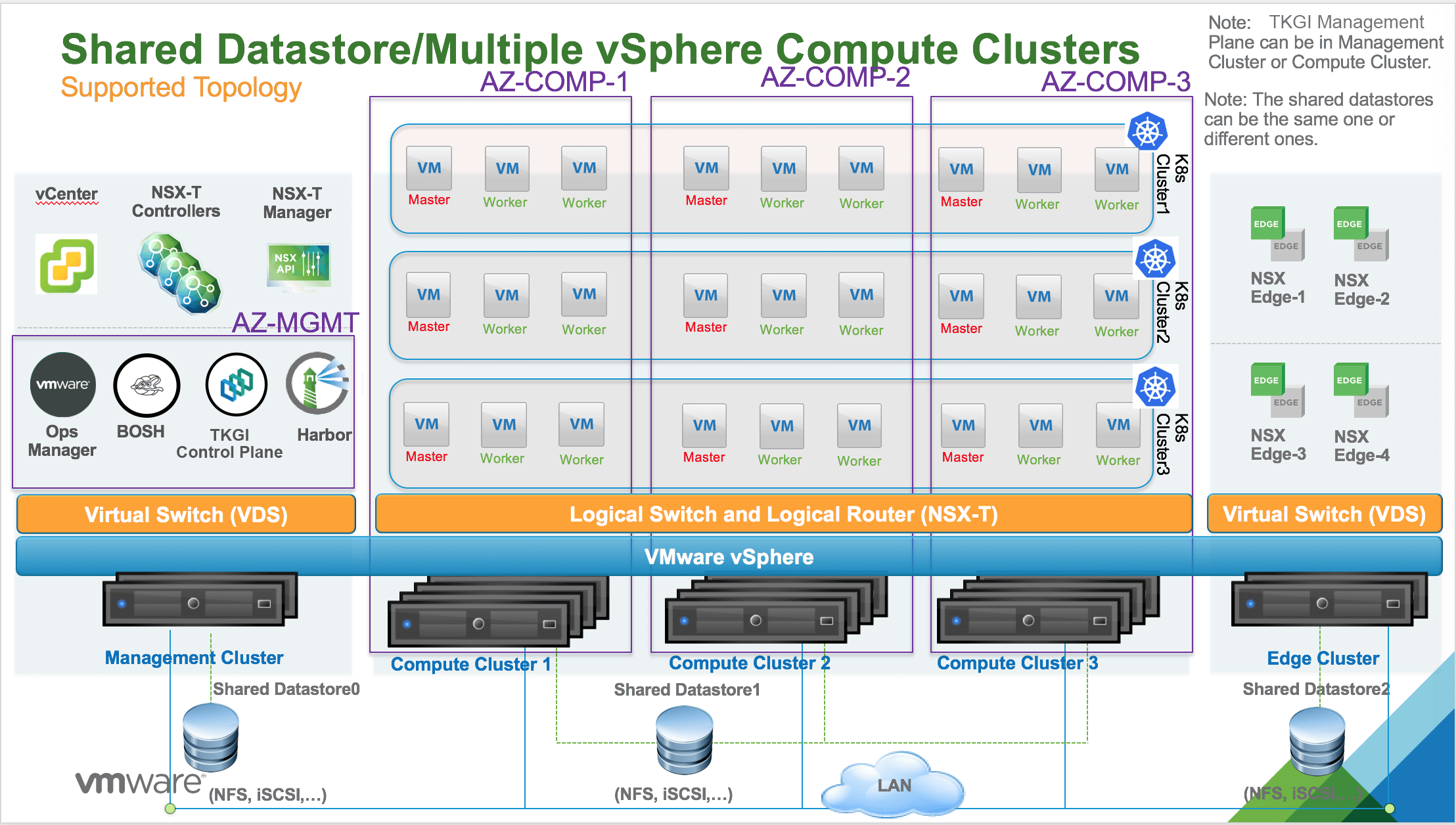 Multi vSphere compute clusters (Multi AZs) with Shared VMFS datastore